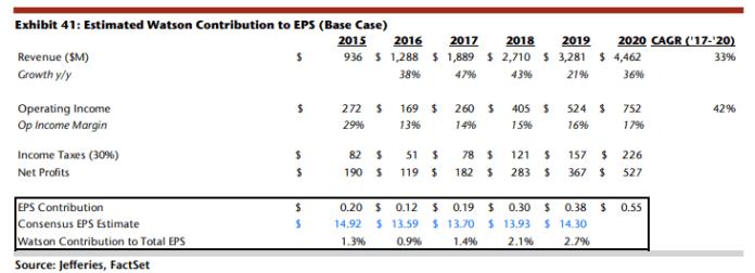 IBM Watson estimated contribution to EPS