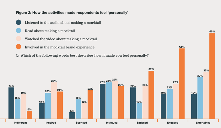 graph, how an experiential activity makes respondents feel personally