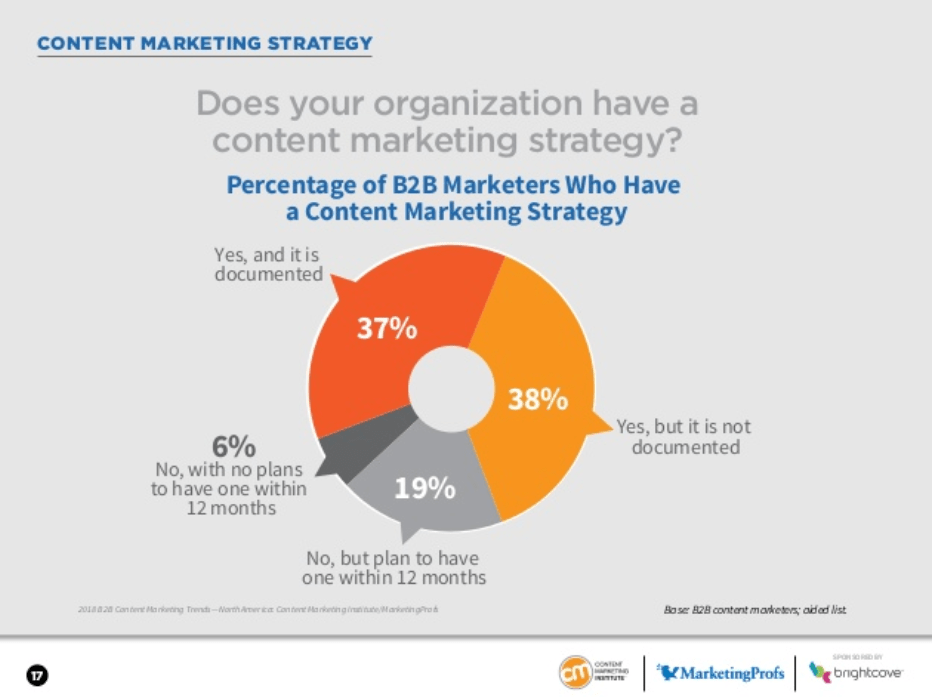 percent of companies that have a formalized content strategy