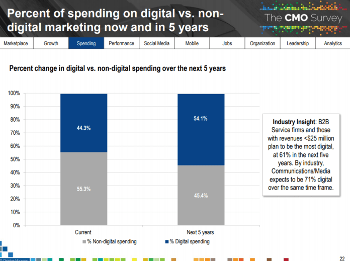 percent of marketing budgets on digital vs non-digital spend, now and in five years