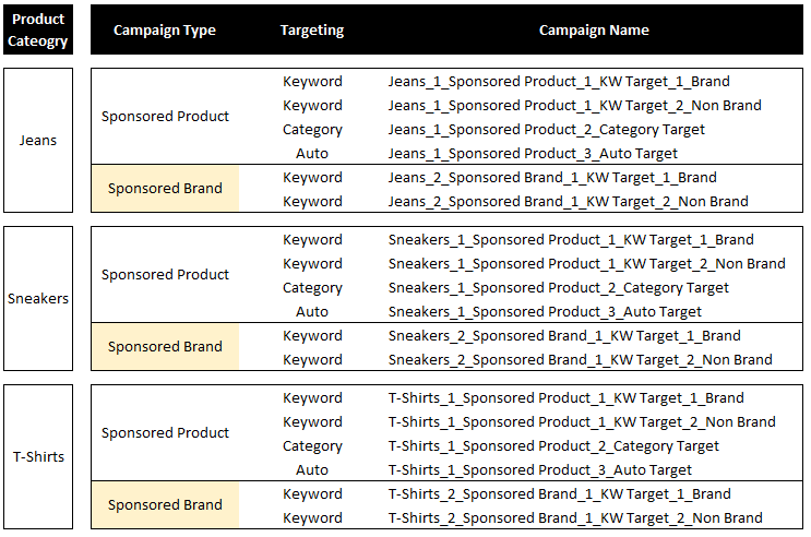 Example chart of the Amazon PPC campaign structure