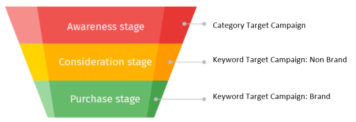 Segments of the sales funnel