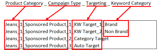Example of campaign naming templates to enable uniformity and allow multiple people to work on the same campaign