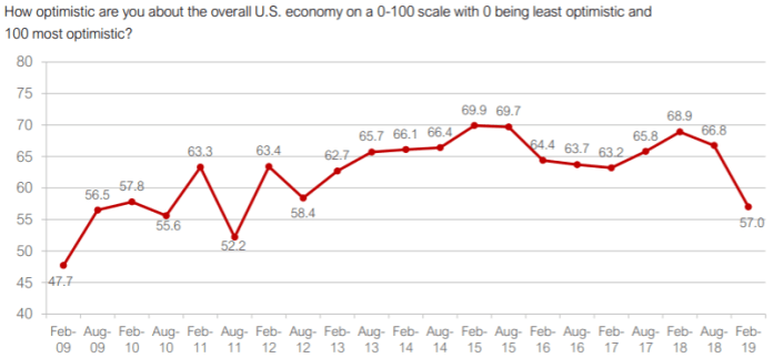 graph how optimistic are you about the overall US economy