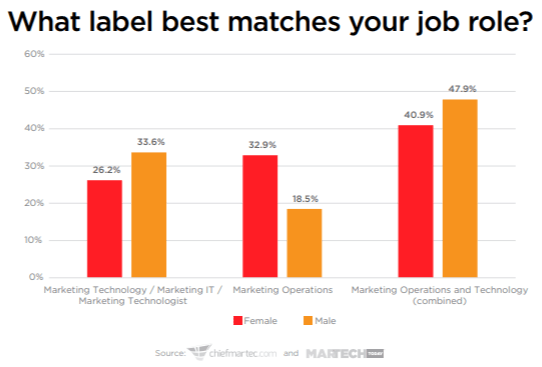 types of jobs in martech for male vs female