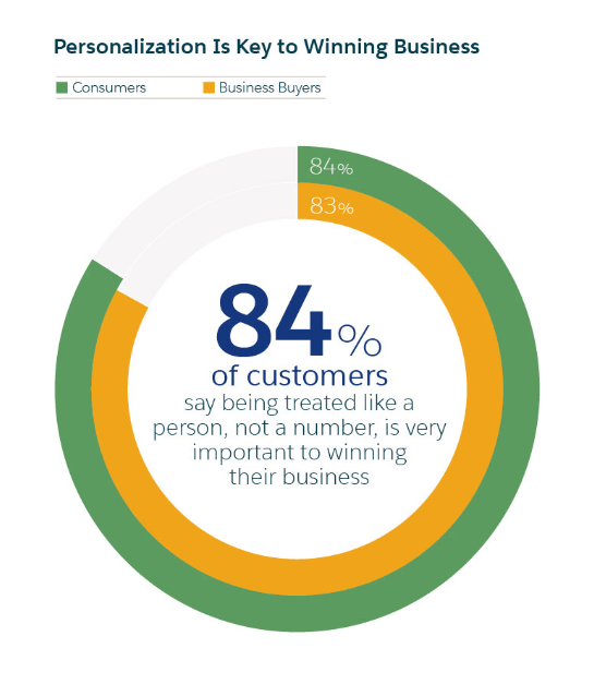 graph 84% of customers say being treated like a person not a number is important to winning their business