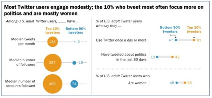 most Twitter users engage modestly, and the 10% who tweet most often focus more on politics and are mostly women