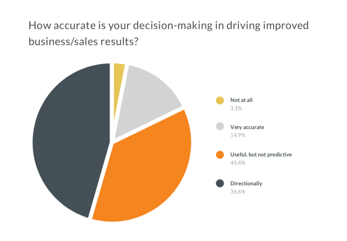 graph, how accurate is your decision making in driving improved business or sales results