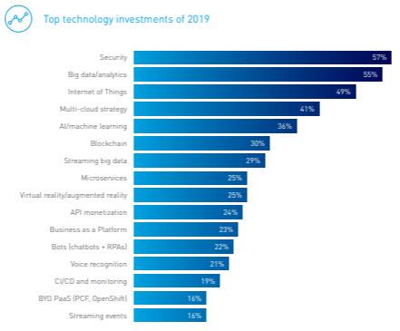 graph showing top technology investments of 2019
