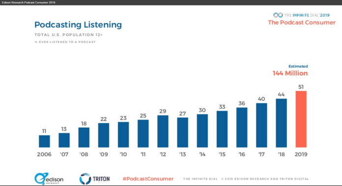 graph showing 144 million people listen to podcasts