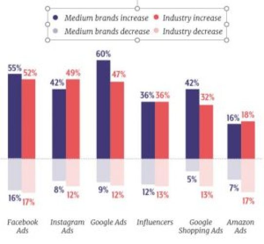 graph showing medium brands will increase or decrease spend on digital ads