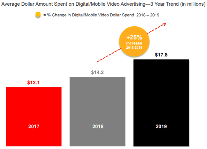 graph showing average dollar amount spent on digital video advertising