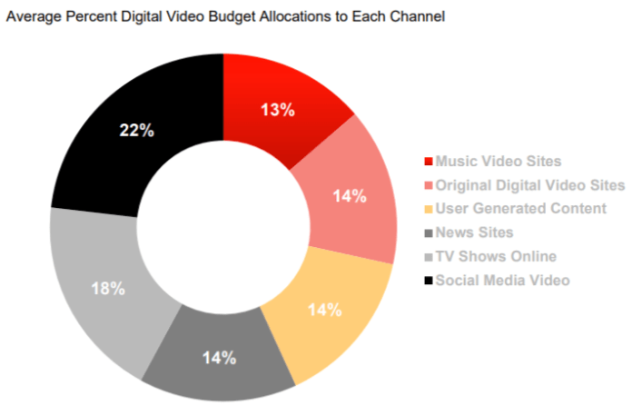graph showing average percent digital video budget allocations to each channel