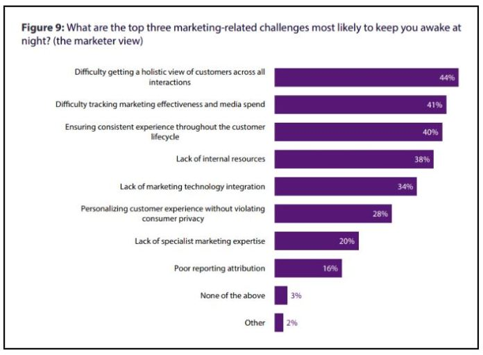 what are the top three marketing-related challenges most likely to keep you awake at night?