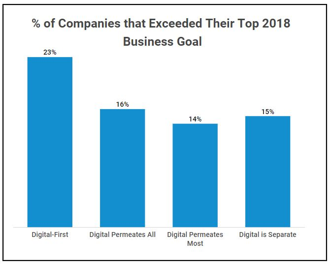 percent of companies that exceeded their top 2018 business goal