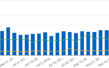 Graph on how new visual initiatives lifted conversions and revenue while keeping spend flat