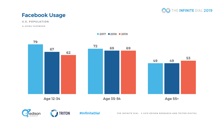 drop in facebook usage among younger demographics, from 2017 to 2019