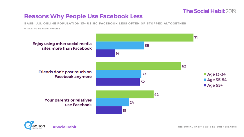 reasons why people use facebook less, split by generation