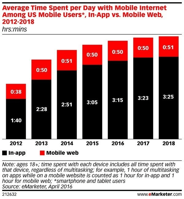 average time spent per day with mobile internet among US mobile users, in-app vs mobile web