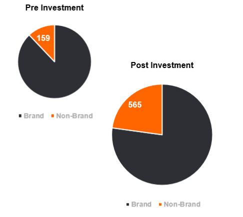 graph on pre-investment strategy results compared to post-investment results
