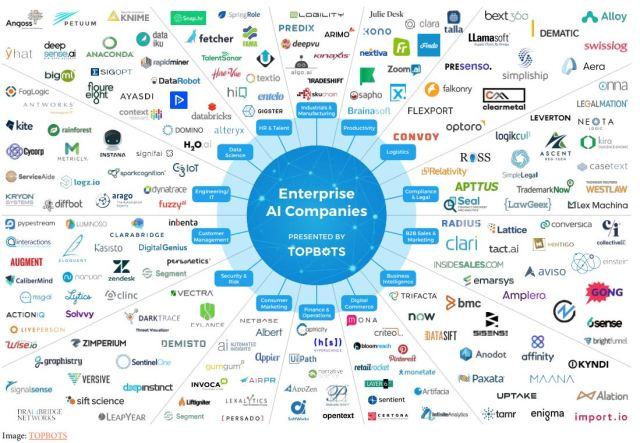 Companies that utilize or provide AI technology for enterprises