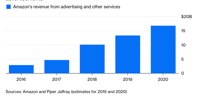amazon's revenue from advertising and other servicees