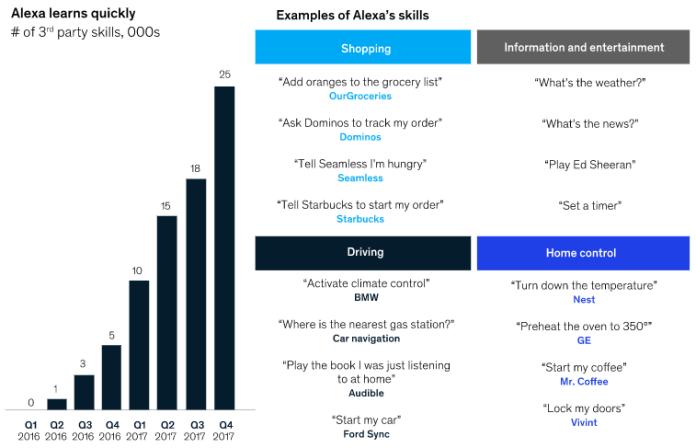 chart showing amazon alexa's skills growing over time
