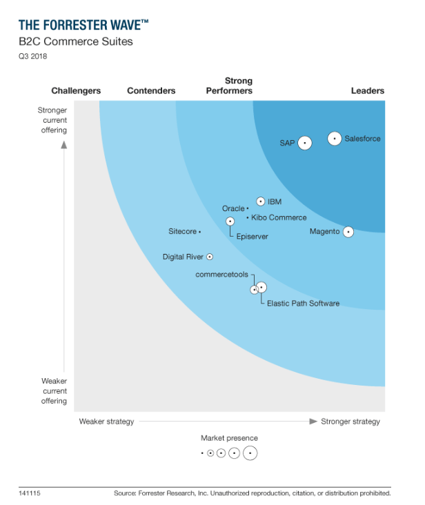 the forrester wave, b2c commerce suites Q3 2018