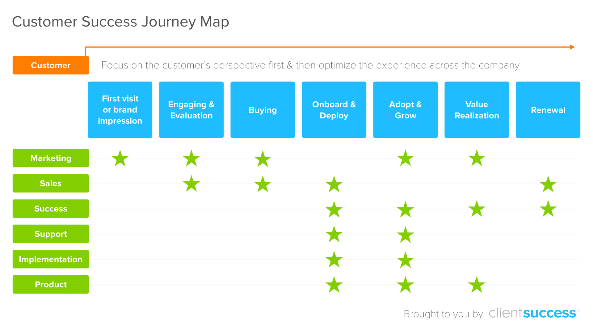 5 Best Practices To Build A Customer Success Journey Map