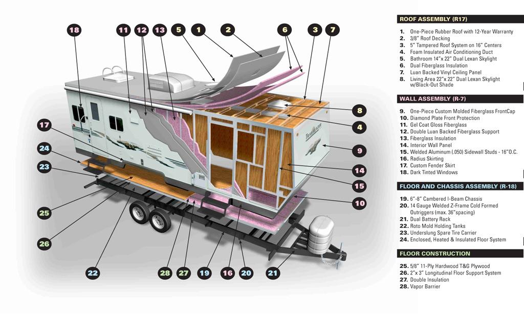 rv trailer wiring diagram harley softail frame construction diagrams schematic g5rv antenna komfort