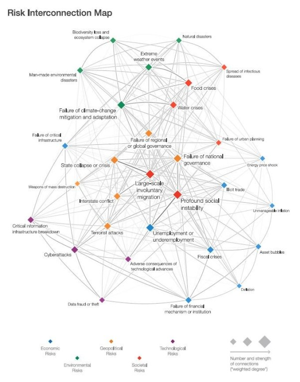 The Global Risks Interconnections Map 2017. Source: World Economic Forum Global Risks Perception Survey 2016/Global Risks Report 2017