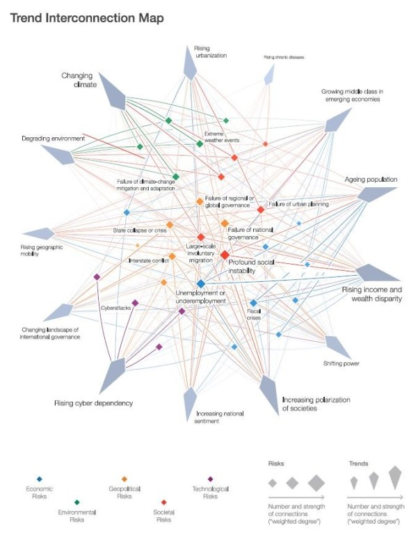 The Risks-Trends Interconnections Map. Source: World Economic Forum Global Risks Perception Survey 2016/Global Risks Report 2017
