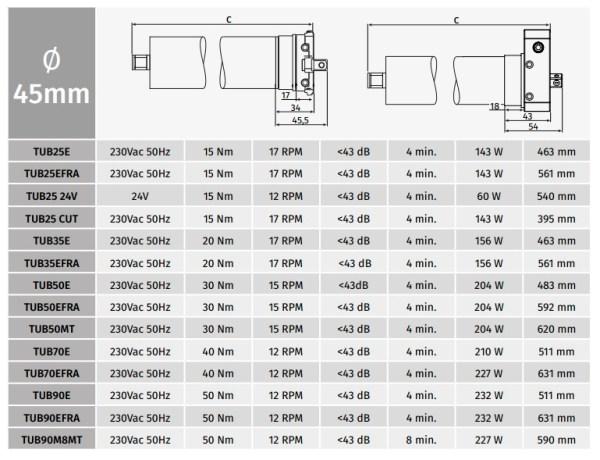 Motor persiana domestica Motorline TUB25E (25kg) Eje 60mm