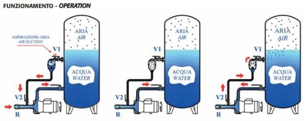 Inyector aire bombas de agua hasta 1500L