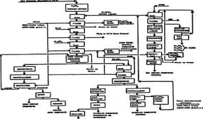 Biogas Process Flow Diagram Natural Gas Process Flow