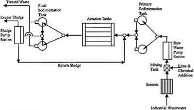 Diagram Of A Reactor Radius Diagram Wiring Diagram ~ Odicis