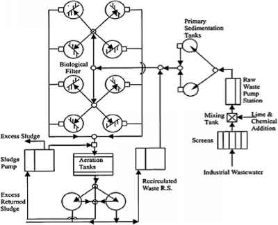 Wastewater Treatment Plant Flow Diagram, Wastewater, Free