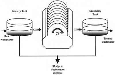 Diagram Of Wastewater Treatment Process Diagram Of