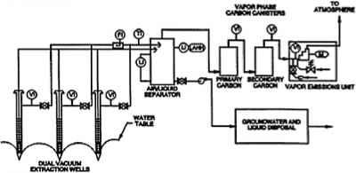 In Situ Soil Vapor Stripping Or Soil Vacuum Extraction