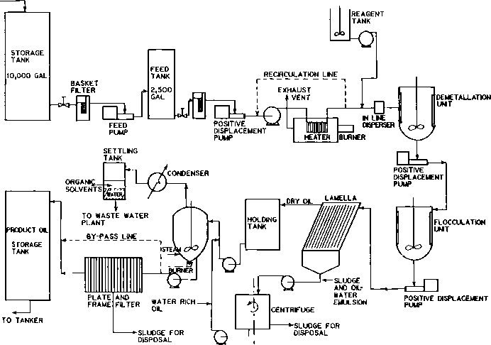 Demetallation and Recovery of Fuel Oil from Hazardous