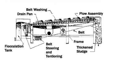 Wastewater Flow Diagram And Schematic Wastewater Treatment
