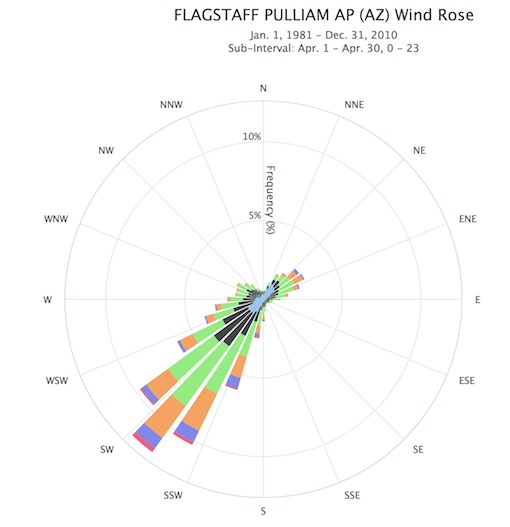 Wiring And Diagram: Diagram Of Wind