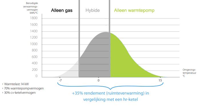 Type energie gebruik hybride warmtepomp