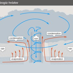 Tsunami Diagram With Labels 3 Phase Static Converter Wiring Hurricanes Release Energy Of 10,000 Nuclear Bombs. | Climate Change