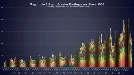 Fig. 2. Powerful, worldwide earthquakes since 1900 (data source USGS, see here)