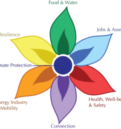 flower a toolkit for creating climate co benefits in your community climate interactive [ 3132 x 2975 Pixel ]