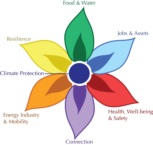 small resolution of flower a toolkit for creating climate co benefits in your community climate interactive
