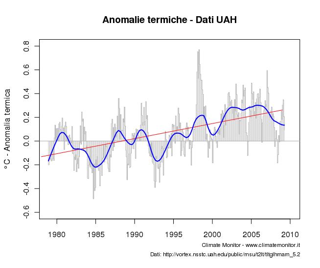 Anomalia termica - Dati UAH, elaborazione Climate Monitor