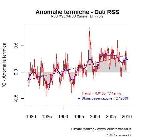 R - Grafico delle anomalie termiche