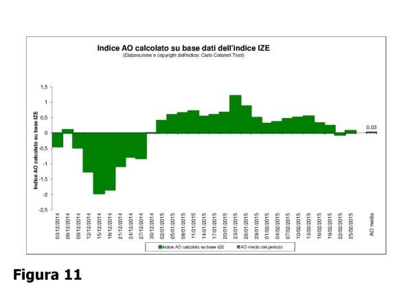 11_Indice_AO_base_dati_IZE_1